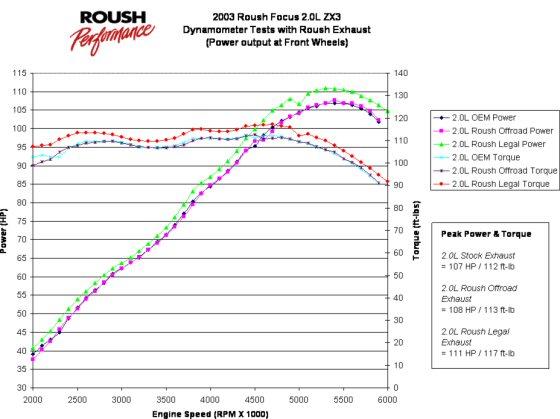 2003RoushFocus20LExhaustDyno