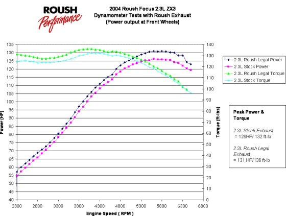 2004RoushFocus23LExhaustDyno1